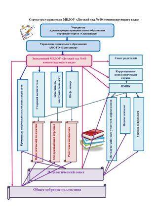 Структура управления МБДОУ_page-0001